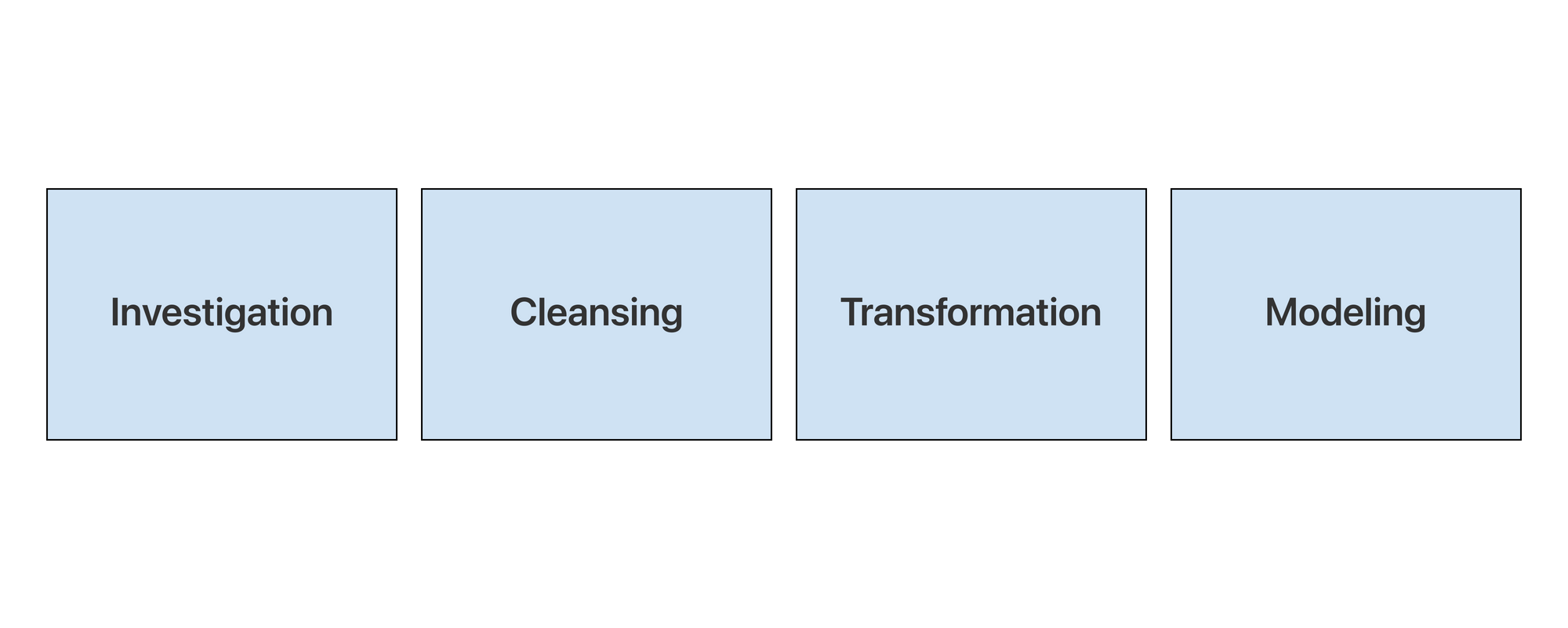 data-analysis-process-investigation-cleansing-transformation-modeling