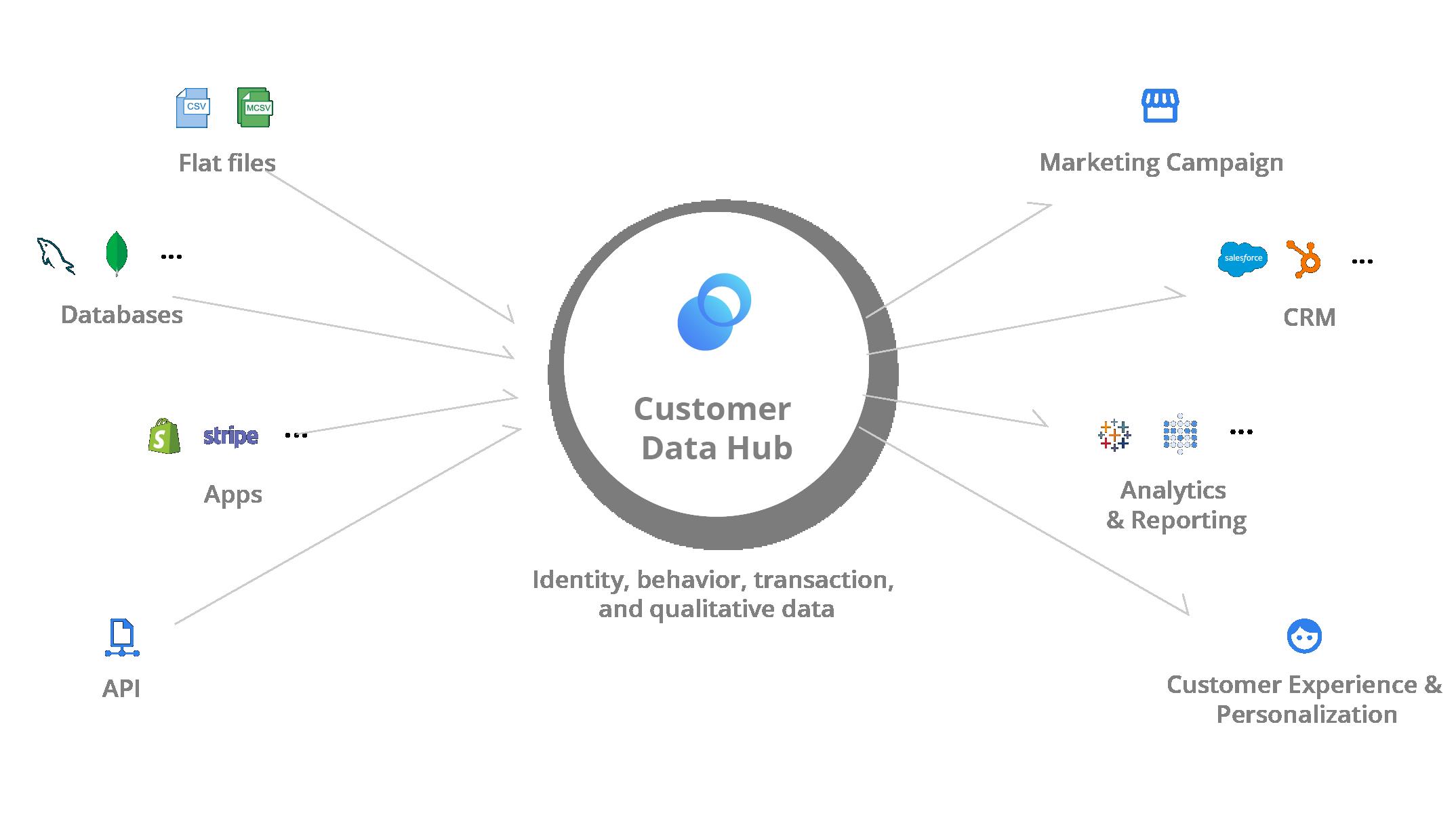 acho-customer-data-hub